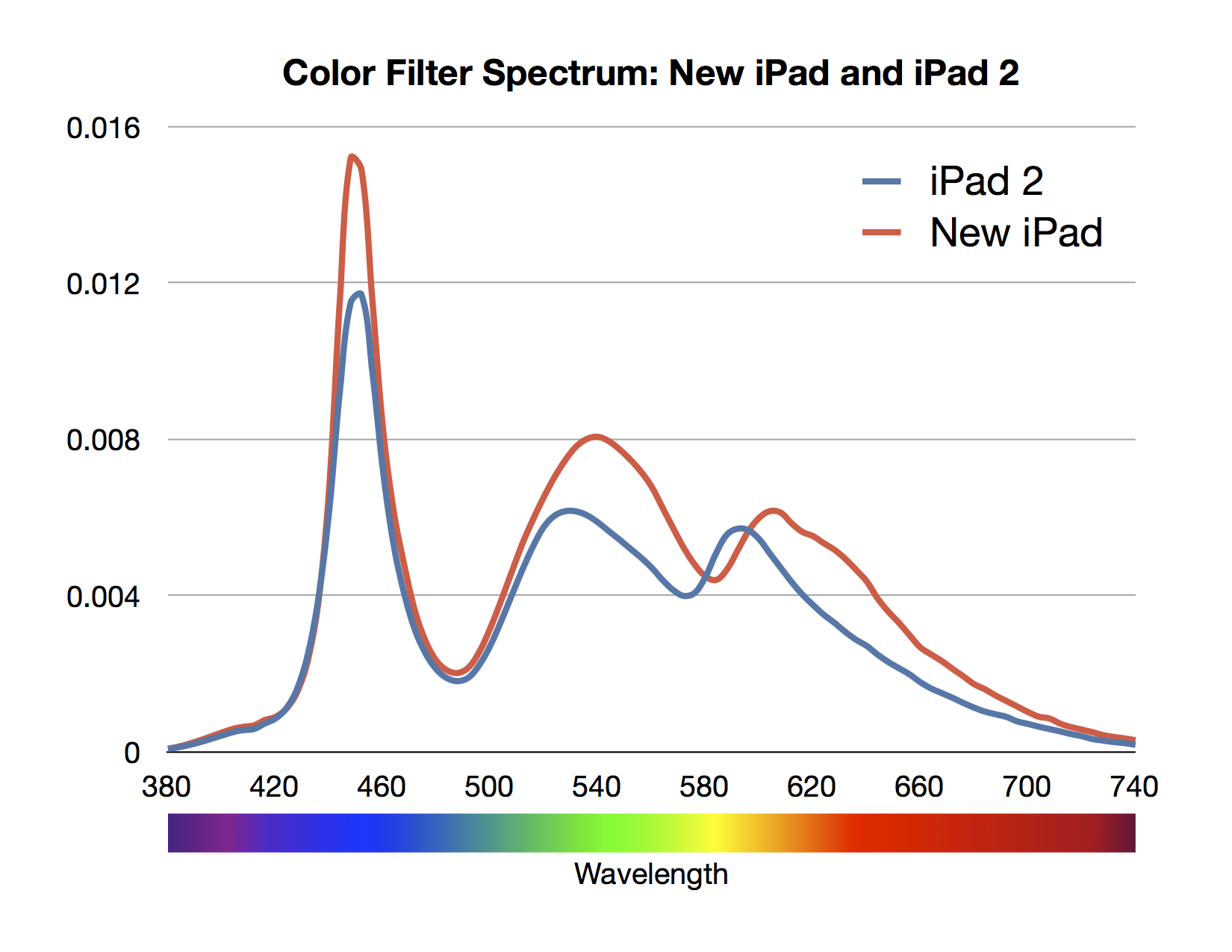 Apples New IPad Boasts Better Colors How Did They Do It