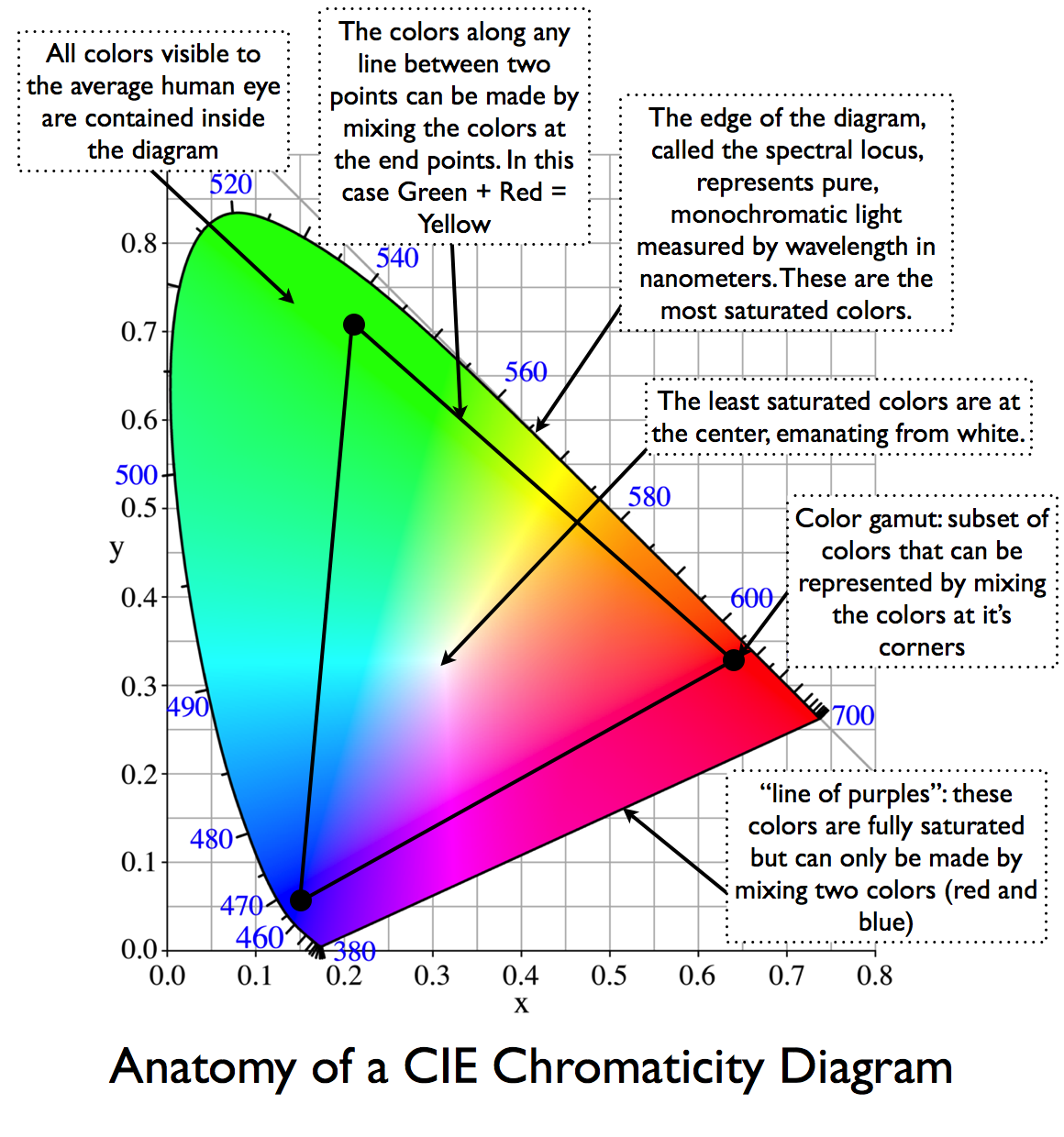 chromaticity       diagram      dot color