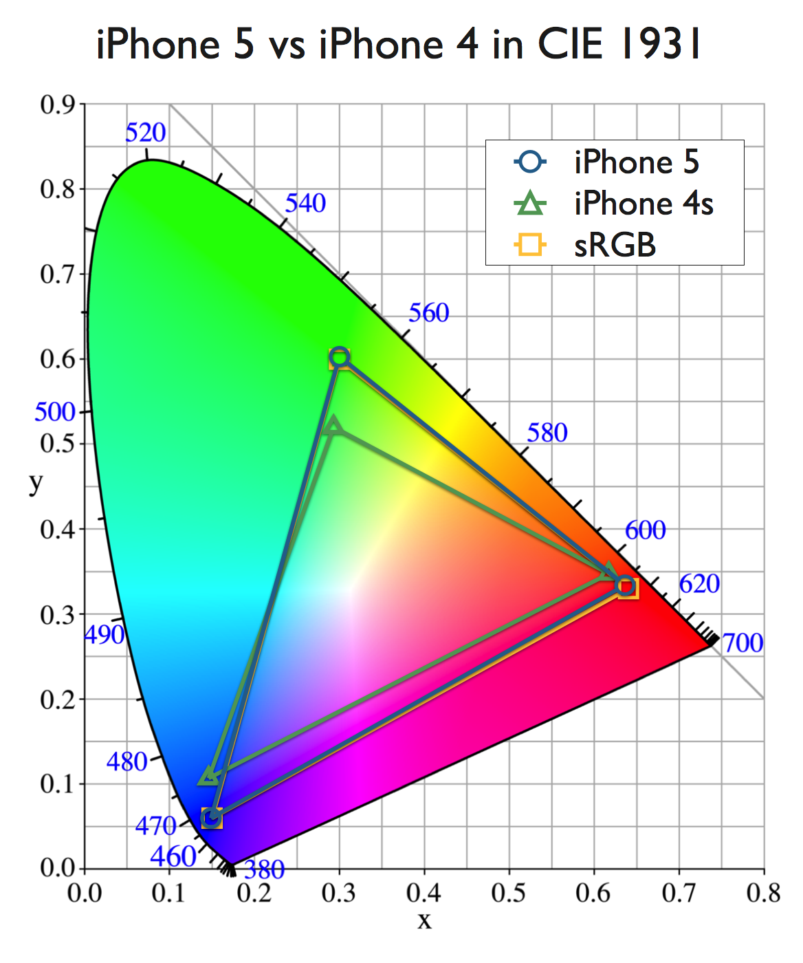 Updated how does the iphone 5s color saturation measure up the nvjuhfo Image collections