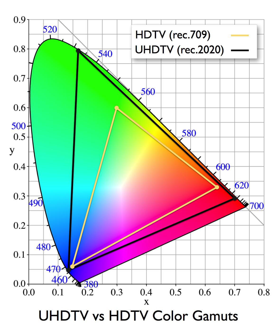 IMAGE(http://dotcolordotcom.files.wordpress.com/2012/12/rec2020-vs-rec709-001.png)