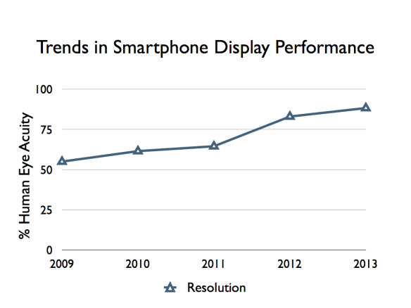 Highest resolution smartphone from 2009 to 2013 as a percentage of what the human eye can detect