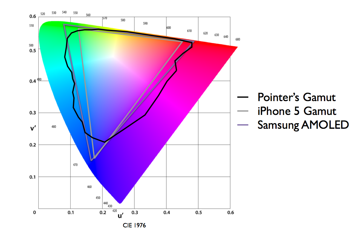 Color gamut comparison of iPhone 5, Samsung AMOLED and Pointer's gamut in CIE 1976