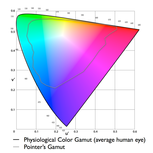 Color gamut of the average human eye vs gamut of colors found in nature as measured by Pointer