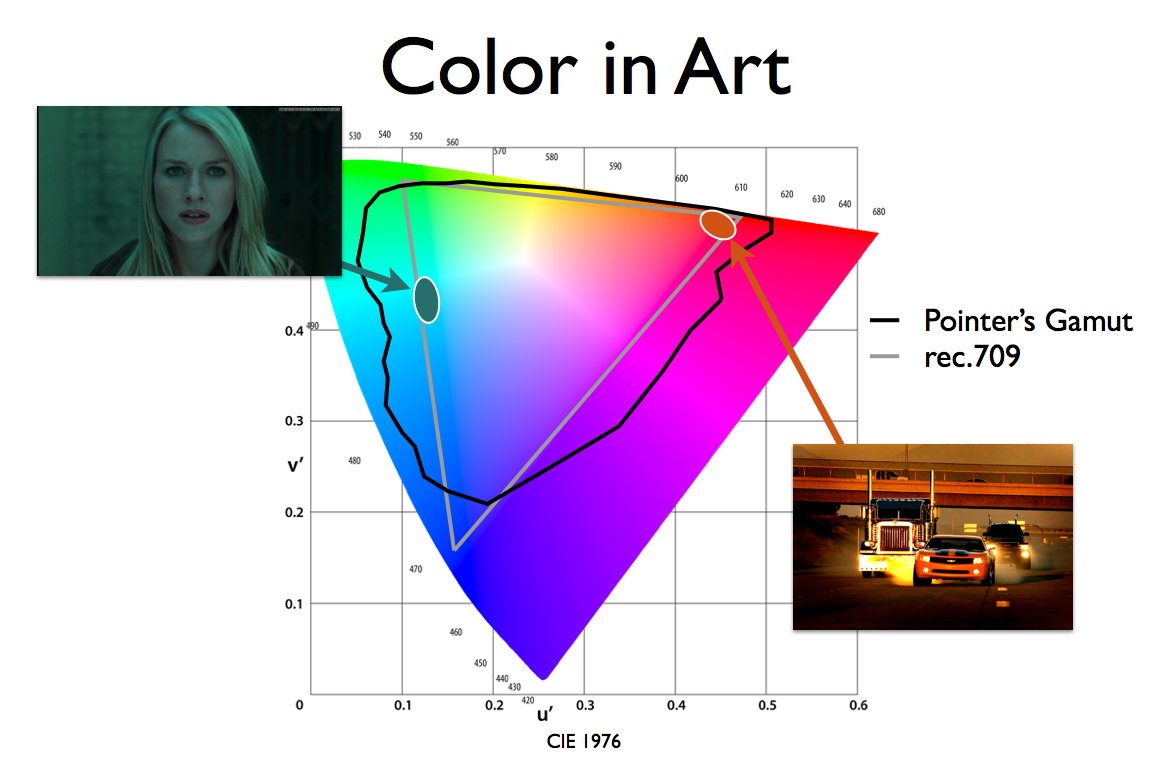 Color gamut | dot color